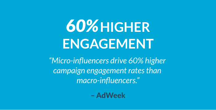 micro influencer provide 60 percent higher engagement