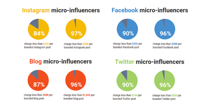 benefits of micro influencers