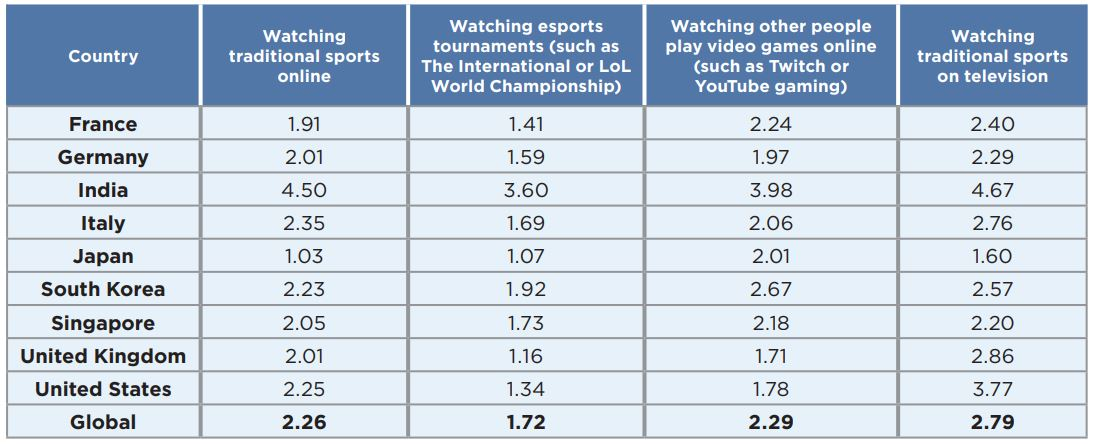 eSports hours per week per country